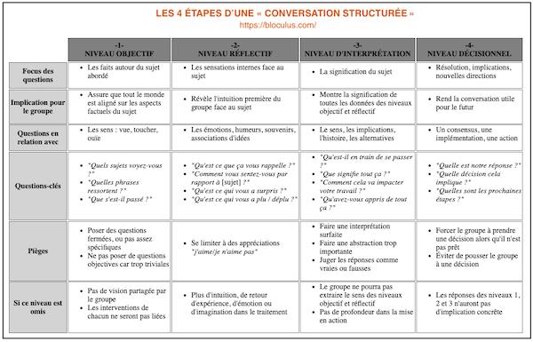 Aperçu 4 Étapes Conversation Structurée