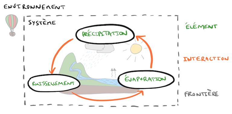 Système représentant le cycle de l'eau