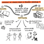 #sketchnote : 4 pratiques du Visual Thinking qui changent le quotidien