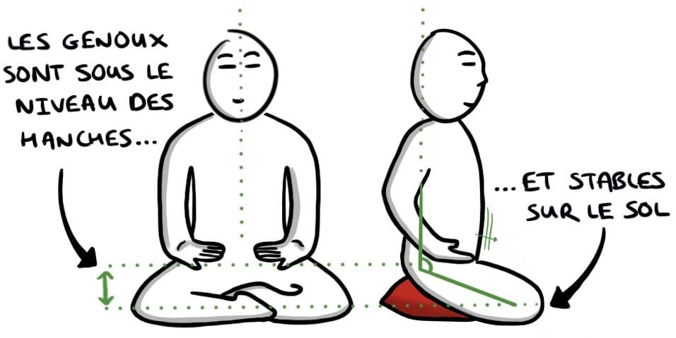 La bonne position pour méditer
