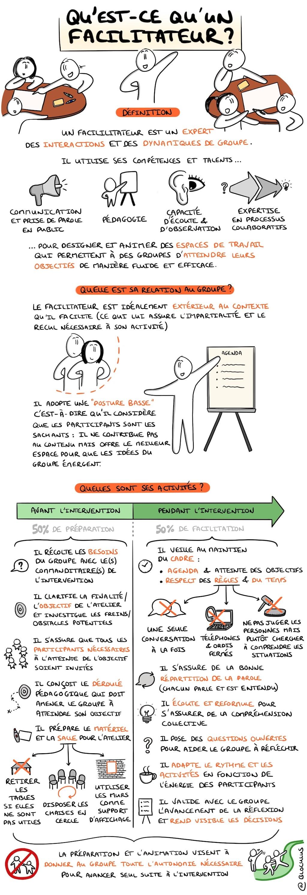 #sketchnote : Qu'est-ce qu'un « Facilitateur » ?