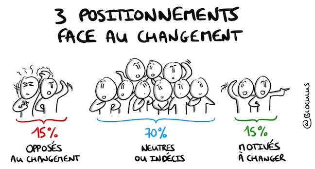 3 positionnements face au changement