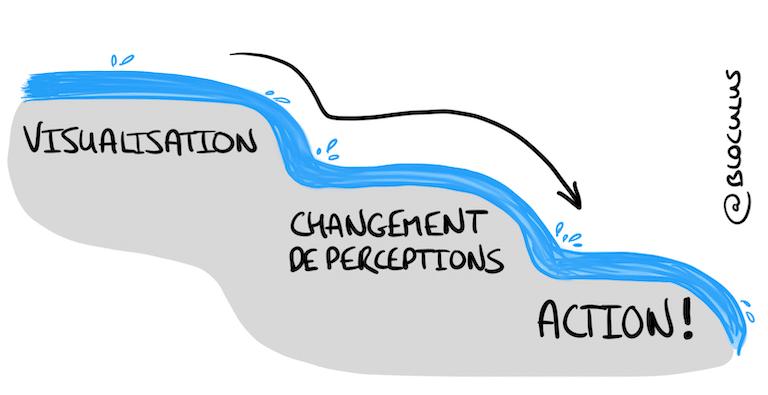 #LoiDeL'Attraction : Comment la #visualisation peut changer notre quotidien...