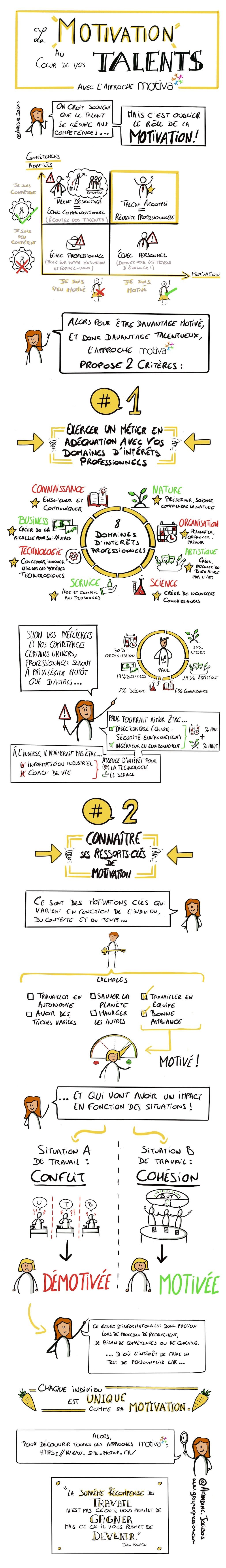 #sketchnote : Les leviers de #Motivation qui développent la Performance au travail