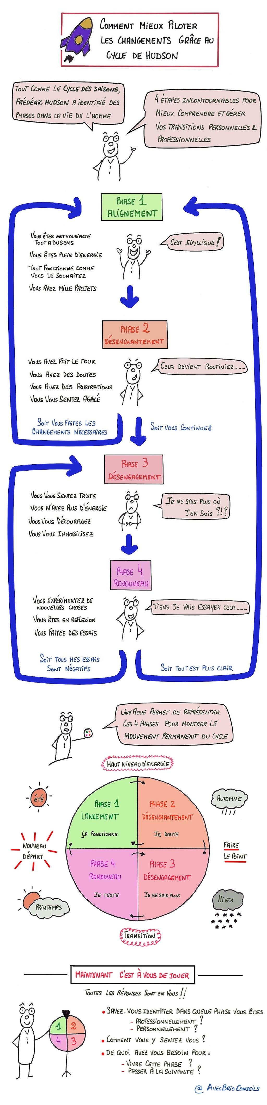 #Sketchnote : Les 4 phases du Cycle de Hudson (#coaching)